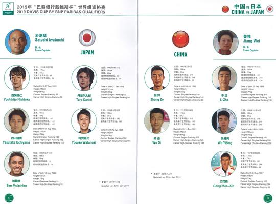 デ杯・中国戦のプログラム【NOBU TENNIS BLOG】