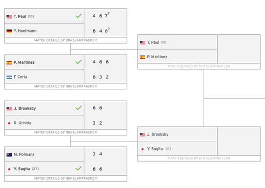 全米オープンの予選が始まりました【NOBU TENNIS BLOG】