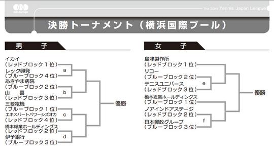 テニス日本リーグの予選が終了【NOBU TENNIS BLOG】